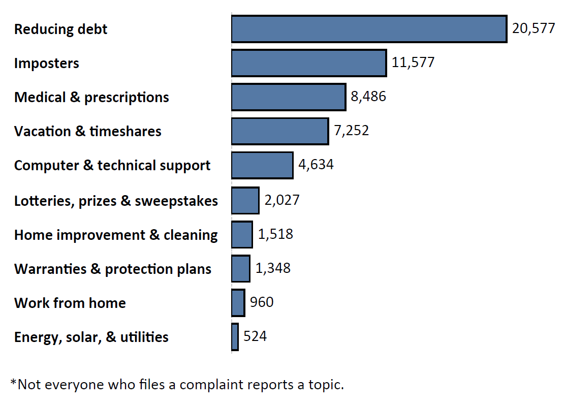 Graph of Do Not Call complaints by topic in the current fiscal year. The topic with the most complaints was reducing debt with 20,577 complaints, followed by imposters with 11,577 complaints and medical and  prescriptions with 8,486 complaints. Note: not everyone who files a complaint reports a topic.