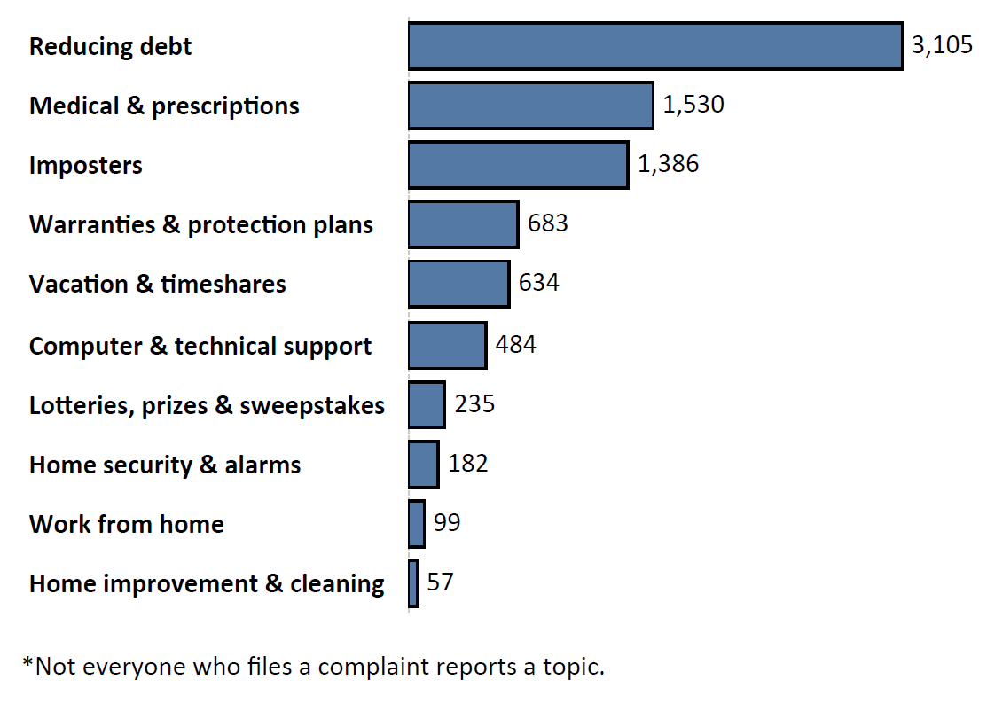 Graph of Do Not Call complaints by topic in the current fiscal year. The topic with the most complaints was reducing debt with 3,105 complaints, followed by medical and prescriptions with 1,530 complaints and imposters with 1,386 complaints. Note: not everyone who files a complaint reports a topic.