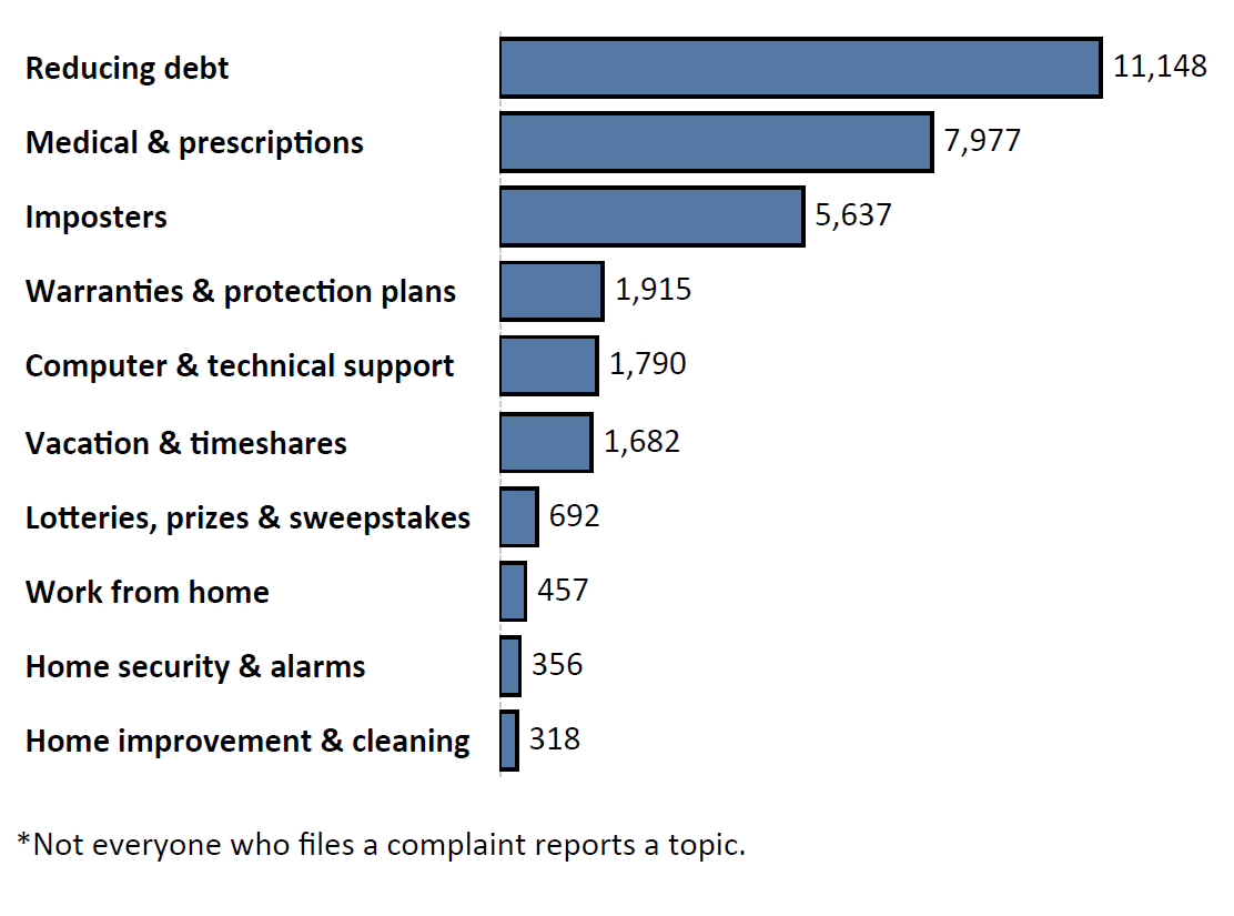Graph of Do Not Call complaints by topic in the current fiscal year. The topic with the most complaints was reducing debt with 11,148 complaints, followed by medical and prescriptions with 7,977 complaints and imposters with 5,637 complaints. Note: not everyone who files a complaint reports a topic.