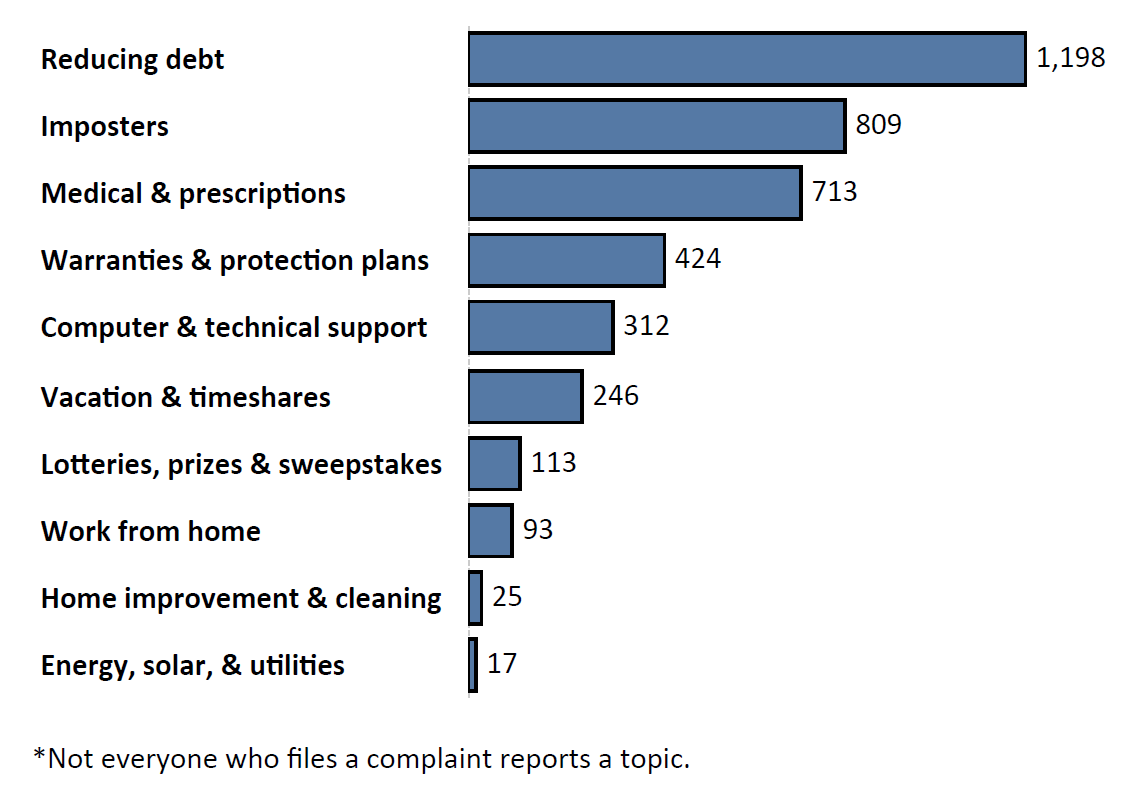 Graph of Do Not Call complaints by topic in the current fiscal year. The topic with the most complaints was reducing debt with 1,198 complaints, followed by imposters with 809 complaints and medical and prescriptions with 713 complaints. Note: not everyone who files a complaint reports a topic.