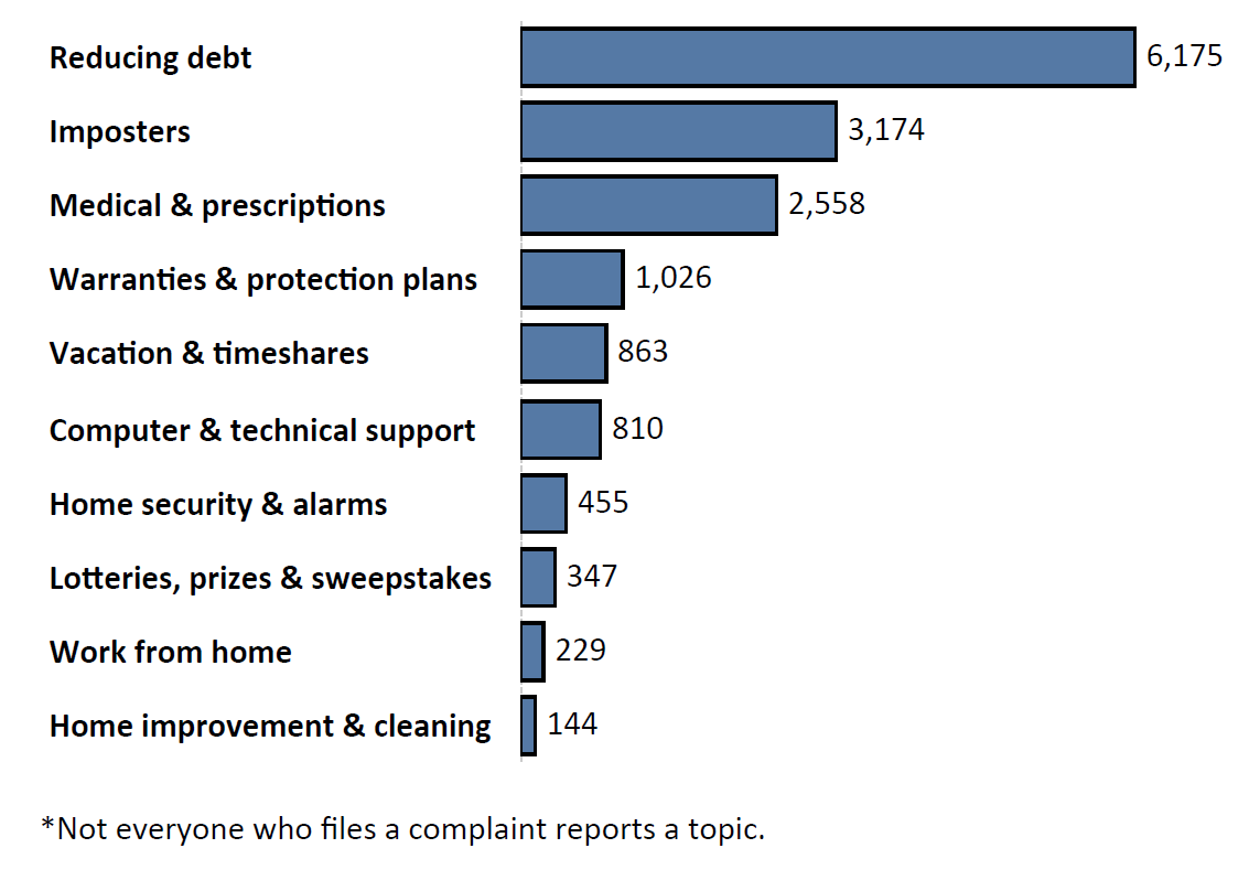 Graph of Do Not Call complaints by topic in the current fiscal year. The topic with the most complaints was reducing debt with 6,175 complaints, followed by imposters with 3,174 complaints and medical and prescriptions with 2,558 complaints. Note: not everyone who files a complaint reports a topic.