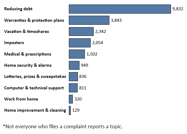 Graph of Do Not Call complaints in Arkansas by topic in the current fiscal year. The topic with the most complaints was reducing debt with 9,832 complaints, followed by warranties & protection plans with 3,843 complaints and vacation and timeshares with 2,342 complaints. Note: not everyone who files a complaint reports a topic.