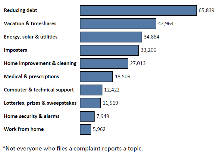 Graph of Do Not Call complaints in California by topic in the current fiscal year. The topic with the most complaints was reducing debt with 65,839 complaints, followed by vacation and timeshares with 42,964 complaints, followed by energy, solar and utilities with 34,884 complaints. Note: not everyone who files a complaint reports a topic.