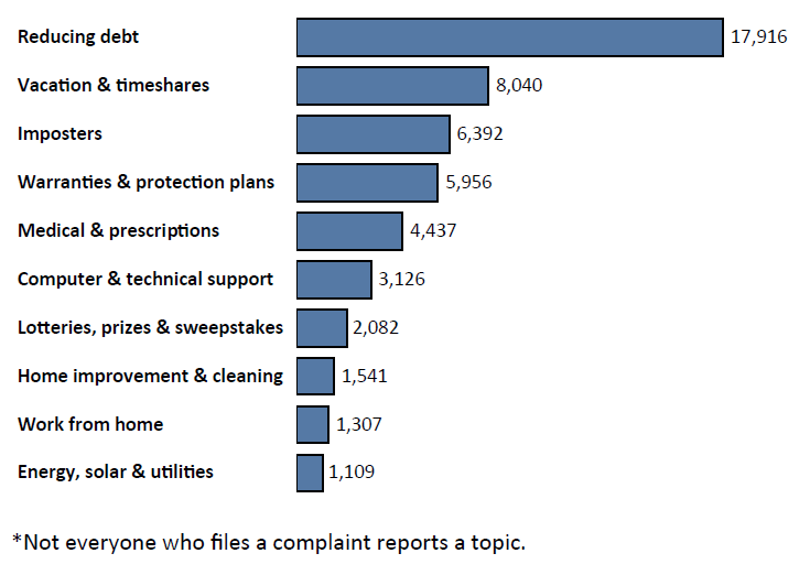 Graph of Do Not Call complaints in Colorado by topic in the current fiscal year. The topic with the most complaints was reducing debt with 17,916 complaints, followed by vacation and timeshares with 8,040 complaints, followed by imposters with 6,392 complaints. Note: not everyone who files a complaint reports a topic.