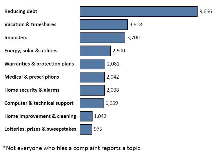 Graph of Do Not Call complaints in Connecticut by topic in the current fiscal year. The topic with the most complaints was reducing debt with 9,666 complaints, followed by vacation and timeshares with 3,918 complaints, followed by imposters with 3,700 complaints. Note: not everyone who files a complaint reports a topic.