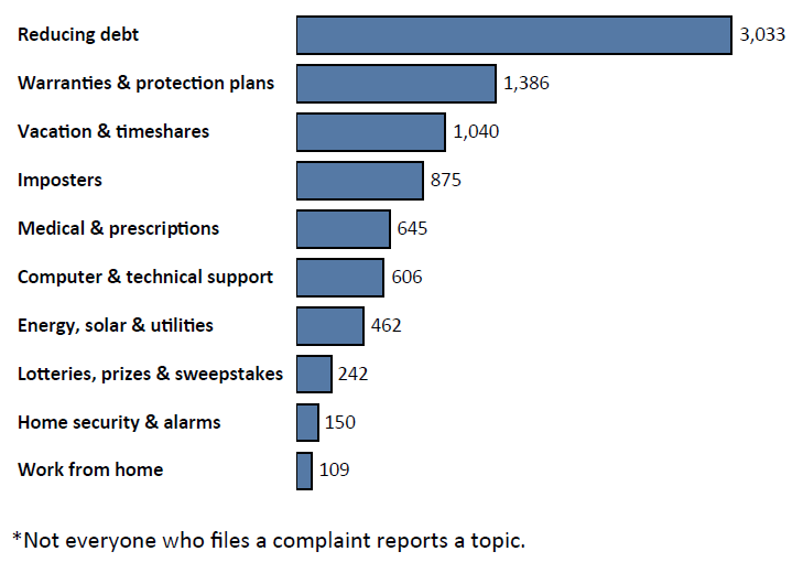 Graph of Do Not Call complaints in Delaware by topic in the current fiscal year. The topic with the most complaints was reducing debt with 3,033 complaints, followed by warranties and protection plans with 1,386 complaints, followed by vacation and timeshares with 1,040 complaints. Note: not everyone who files a complaint reports a topic.