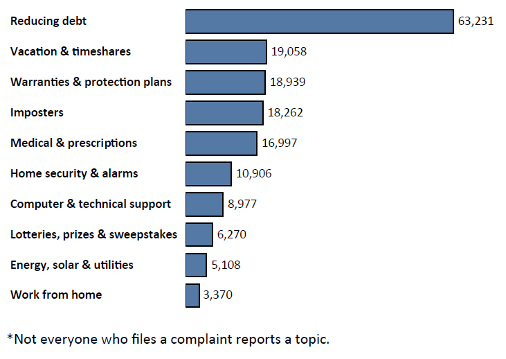 Graph of Do Not Call complaints in Florida by topic in the current fiscal year. The topic with the most complaints was reducing debt with 62,231 complaints, followed by vacation and timeshares with 19,058 complaints, followed by warranties and protection plans with 18,939 complaints. Note: not everyone who files a complaint reports a topic.