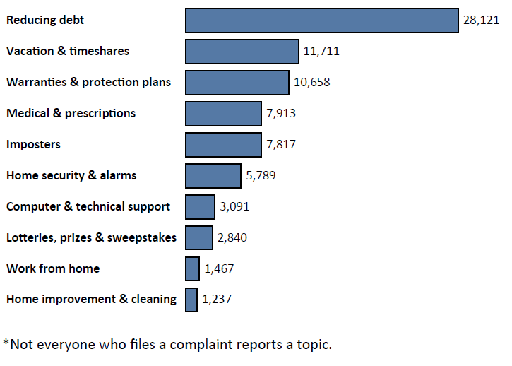 Graph of Do Not Call complaints in Georgia by topic in the current fiscal year. The topic with the most complaints was reducing debt with 28,121 complaints, followed by vacation and timeshares with 11,711 complaints, followed by warranties and protection plans with 10,658 complaints. Note: not everyone who files a complaint reports a topic.