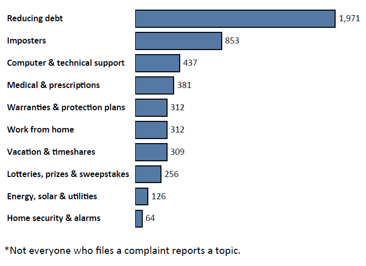 Graph of Do Not Call complaints in Hawaii by topic in the current fiscal year. The topic with the most complaints was reducing debt with 1,971 complaints, followed by imposters with 853 complaints, followed by computer and technical support with 437 complaints. Note: not everyone who files a complaint reports a topic.