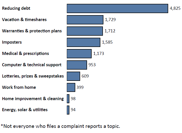 Graph of Do Not Call complaints in Idaho by topic in the current fiscal year. The topic with the most complaints was reducing debt with 4,825 complaints, followed by vacation and timeshares with 1,729 complaints, followed by warranties and protection plans with 1,712 complaints. Note: not everyone who files a complaint reports a topic.