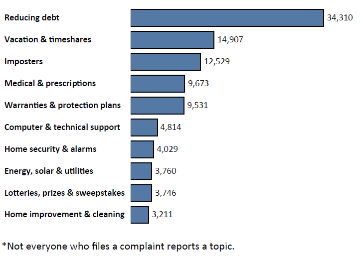 Graph of Do Not Call complaints in Illinois by topic in the current fiscal year. The topic with the most complaints was reducing debt with 34,310 complaints, followed by vacation and timeshares with 14,907 complaints, followed by imposters with 12,529 complaints. Note: not everyone who files a complaint reports a topic.
