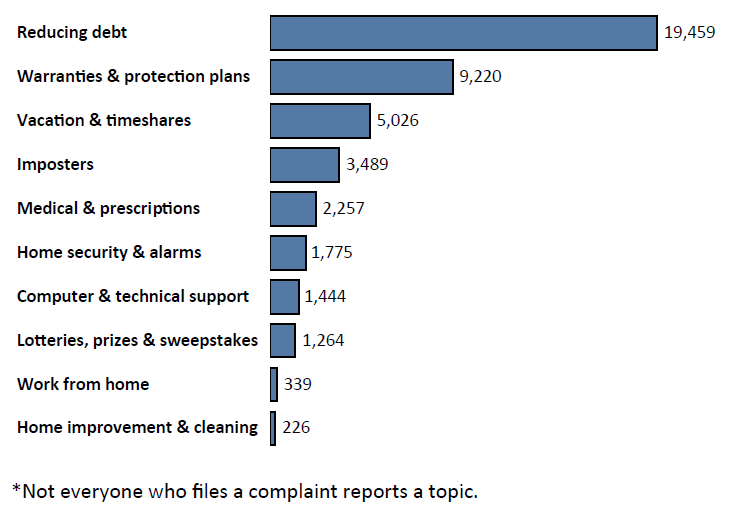 Graph of Do Not Call complaints in Indiana by topic in the current fiscal year. The topic with the most complaints was reducing debt with 19,459 complaints, followed by warranties and protection plans with 9,220 complaints, followed by vacation and timeshares with 5,026 complaints. Note: not everyone who files a complaint reports a topic.