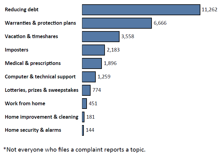 Graph of Do Not Call complaints in Iowa by topic in the current fiscal year. The topic with the most complaints was reducing debt with 11,262 complaints, followed by warranties and protection plans with 6,666 complaints, followed by vacation and timeshares with 3,558 complaints. Note: not everyone who files a complaint reports a topic.