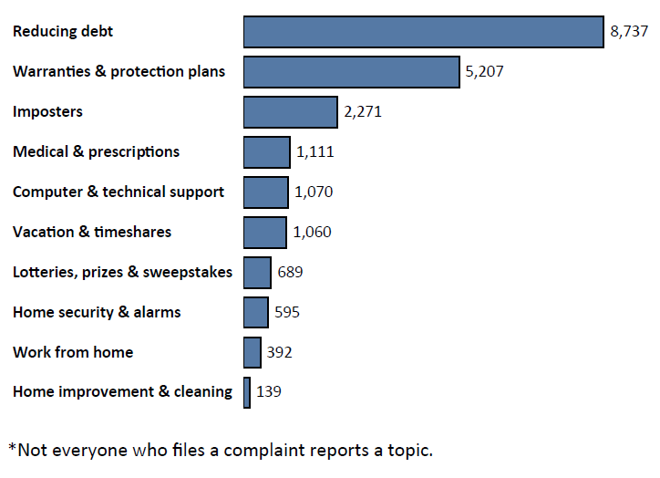 Graph of Do Not Call complaints in Kansas by topic in the current fiscal year. The topic with the most complaints was reducing debt with 8,737 complaints, followed by warranties and protection plans with 5,207 complaints, followed by imposters with 2,271 complaints. Note: not everyone who files a complaint reports a topic.
