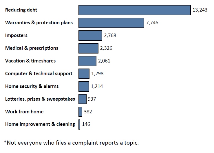 Graph of Do Not Call complaints in Louisiana by topic in the current fiscal year. The topic with the most complaints was reducing debt with 13,243 complaints, followed by warranties and protection plans with 7,746 complaints, followed by imposters with 2,768 complaints. Note: not everyone who files a complaint reports a topic.