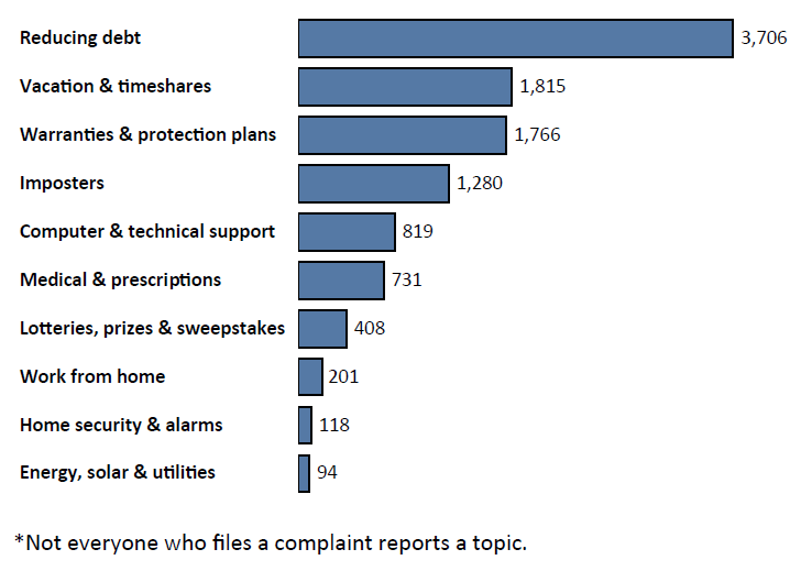 Graph of Do Not Call complaints in Maine by topic in the current fiscal year. The topic with the most complaints was reducing debt with 3,706 complaints, followed by vacation and timeshares with 1,815 complaints, followed by warranties and protection plans with 1,766 complaints. Note: not everyone who files a complaint reports a topic.