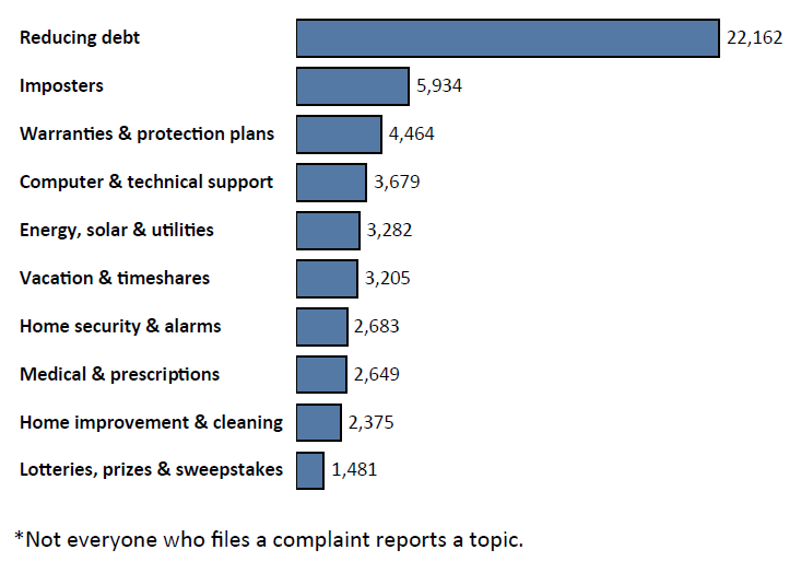 Graph of Do Not Call complaints in Maryland by topic in the current fiscal year. The topic with the most complaints was reducing debt with 22,162 complaints, followed by imposters with 5,934 complaints, followed by warranties and protection plans with 4,464 complaints. Note: not everyone who files a complaint reports a topic.