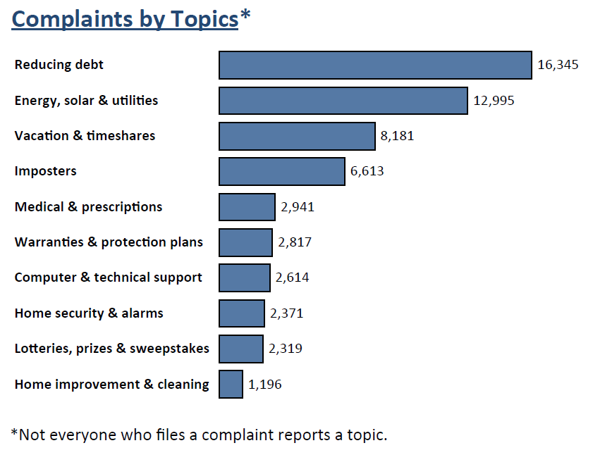 Graph of Do Not Call complaints in Massachusetts by topic in the current fiscal year. The topic with the most complaints was reducing debt with 16,345 complaints, followed by energy, solar and utilities with 12,995 complaints, followed by vacation and timeshares with 8,181 complaints. Note: not everyone who files a complaint reports a topic.