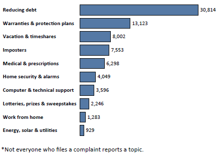 Graph of Do Not Call complaints in Michigan by topic in the current fiscal year. The topic with the most complaints was reducing debt with 30,814 complaints, followed by warranties and protection plans with 13,123 complaints, followed by vacation and timeshares with 8,002 complaints. Note: not everyone who files a complaint reports a topic.