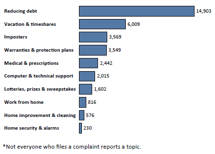 Graph of Do Not Call complaints in Minnesota by topic in the current fiscal year. The topic with the most complaints was reducing debt with 14,903 complaints, followed by vacation and timeshares with 6,009 complaints, followed by imposters with 3,569 complaints. Note: not everyone who files a complaint reports a topic.