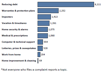 Graph of Do Not Call complaints in Mississippi by topic in the current fiscal year. The topic with the most complaints was reducing debt with 6,111 complaints, followed by warranties and protection plans with 2,252 complaints, followed by imposters with 1,413 complaints. Note: not everyone who files a complaint reports a topic.