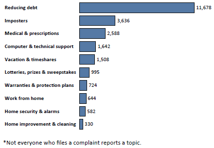 Graph of Do Not Call complaints in Missouri by topic in the current fiscal year. The topic with the most complaints was reducing debt with 11,678 complaints, followed by imposters with 3,636 complaints, followed by medical and prescriptions with 2,588 complaints. Note: not everyone who files a complaint reports a topic.