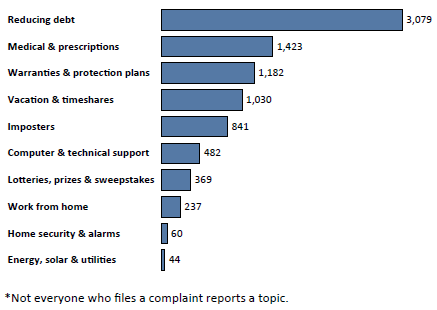 Graph of Do Not Call complaints in Montana by topic in the current fiscal year. The topic with the most complaints was reducing debt with 3,079 complaints, followed by medical and prescriptions with 1,423 complaints, followed by warranties and protection plans with 1,182 complaints. Note: not everyone who files a complaint reports a topic.
