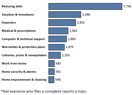 Graph of Do Not Call complaints in Nevada by topic in the current fiscal year. The topic with the most complaints was reducing debt with 7,756 complaints, followed by vacation and timeshares with 3,396 complaints, followed by imposters with 2,831 complaints. Note: not everyone who files a complaint reports a topic.