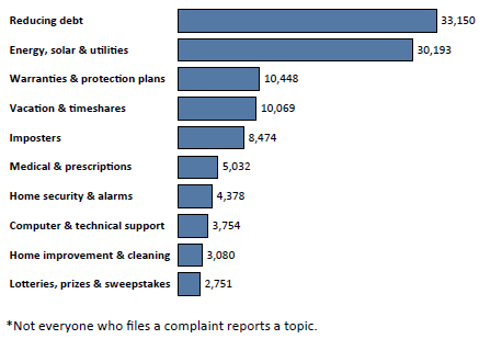 Graph of Do Not Call complaints in New Jersey by topic in the current fiscal year. The topic with the most complaints was reducing debt with 33,150 complaints, followed by energy, solar and utilities with 30,193 complaints, followed by warranties and protection plans with 10,448 complaints. Note: not everyone who files a complaint reports a topic.