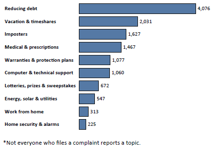Graph of Do Not Call complaints in New Mexico by topic in the current fiscal year. The topic with the most complaints was reducing debt with 4,076 complaints, followed by vacation and timeshares with 2,031 complaints, followed by imposters with 1,627 complaints. Note: not everyone who files a complaint reports a topic.