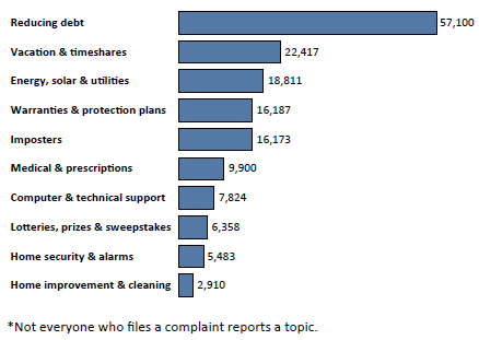 Graph of Do Not Call complaints in New York by topic in the current fiscal year. The topic with the most complaints was reducing debt with 57,100 complaints, followed by vacation and timeshares with 22,417 complaints, followed by energy, solar and utilities with 18,811 complaints. Note: not everyone who files a complaint reports a topic.
