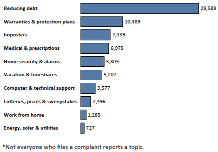 Graph of Do Not Call complaints in North Carolina by topic in the current fiscal year. The topic with the most complaints was reducing debt with 29,589 complaints, followed by warranties and protection plans with 10,489 complaints, followed by imposters with 7,439 complaints. Note: not everyone who files a complaint reports a topic.