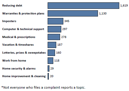 Graph of Do Not Call complaints in North Dakota by topic in the current fiscal year. The topic with the most complaints was reducing debt with 1,619 complaints, followed by warranties and protection plans with 1,130 complaints, followed by imposters with 345 complaints. Note: not everyone who files a complaint reports a topic.