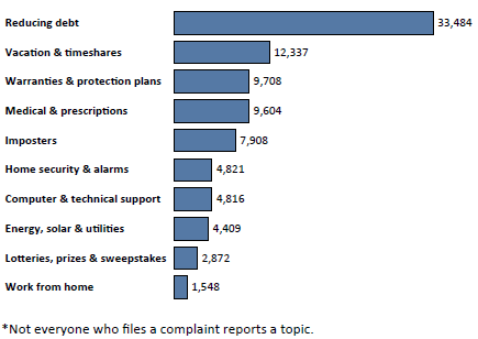 Graph of Do Not Call complaints in Ohio by topic in the current fiscal year. The topic with the most complaints was reducing debt with 33,484 complaints, followed by vacation and timeshares with 12,337 complaints, followed by warranties and protection plans with 9,708 complaints. Note: not everyone who files a complaint reports a topic.