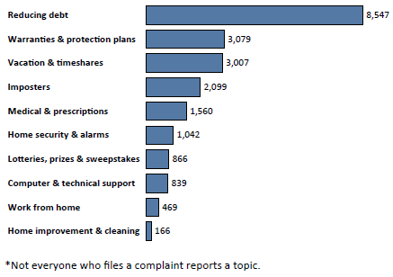 Graph of Do Not Call complaints in Oklahoma by topic in the current fiscal year. The topic with the most complaints was reducing debt with 8,547 complaints, followed by warranties and protection plans with 3,079 complaints, followed by vacation and timeshares with 3,007 complaints. Note: not everyone who files a complaint reports a topic.