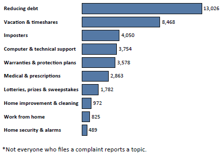 Graph of Do Not Call complaints in Oregon by topic in the current fiscal year. The topic with the most complaints was reducing debt with 13,026 complaints, followed by vacations and timeshares with 8,468 complaints, followed by imposters with 4,050 complaints. Note: not everyone who files a complaint reports a topic.