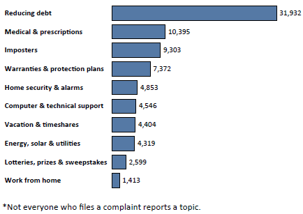 Graph of Do Not Call complaints in Pennsylvania by topic in the current fiscal year. The topic with the most complaints was reducing debt with 31,932 complaints, followed by medical and prescriptions with 10,395 complaints, followed by imposters with 9,303 complaints. Note: not everyone who files a complaint reports a topic.