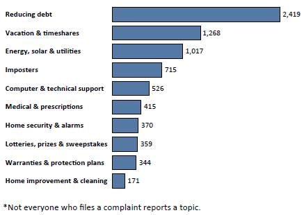 Graph of Do Not Call complaints in Rhode Island by topic in the current fiscal year. The topic with the most complaints was reducing debt with 2,419 complaints, followed by vacation and timeshares with 1,268 complaints, followed by energy, solar and utilities with 1,017 complaints. Note: not everyone who files a complaint reports a topic.