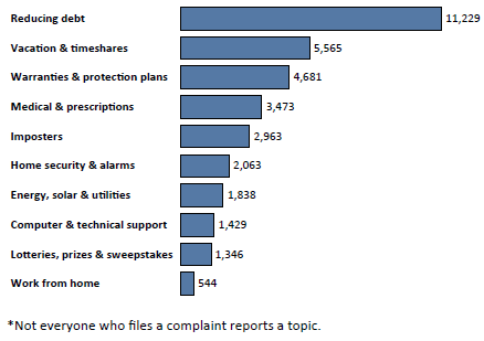 Graph of Do Not Call complaints in South Dakota by topic in the current fiscal year. The topic with the most complaints was reducing debt with 11,229 complaints, followed by vacations and timeshares with 5,565 complaints and warranties and protection plans with 4,681 complaints. Note: not everyone who files a complaint reports a topic.