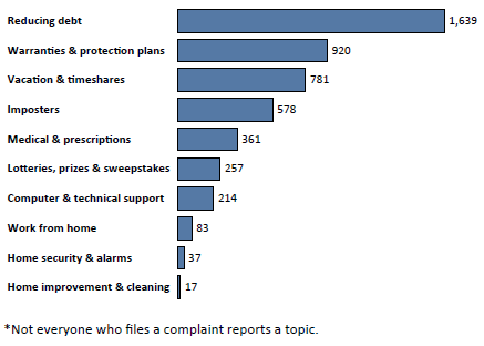 Graph of Do Not Call complaints in South Dakota by topic in the current fiscal year. The topic with the most complaints was reducing debt with 1,639 complaints, followed by warranties and protection plans with 920 complaints, followed by vacation and timeshares with 781 complaints. Note: not everyone who files a complaint reports a topic.