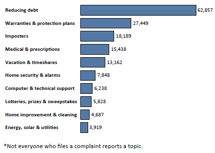 Graph of Do Not Call complaints in Texas by topic in the current fiscal year. The topic with the most complaints was reducing debt with 62,857 complaints, followed by warranties and protection plans with 27,449 complaints, followed by imposters with 18,189 complaints. Note: not everyone who files a complaint reports a topic.