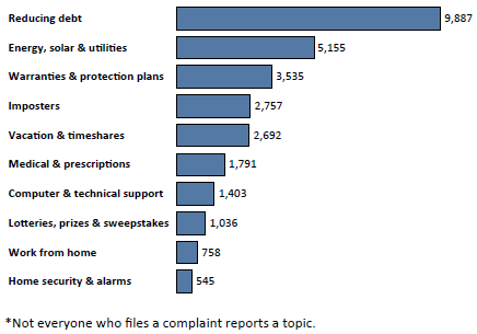 Graph of Do Not Call complaints in Utah by topic in the current fiscal year. The topic with the most complaints was reducing debt with 9,887 complaints, followed by energy, solar and utilities with 5,155 complaints, followed by warranties and protection plans with 3,535 complaints. Note: not everyone who files a complaint reports a topic.
