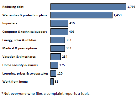 Graph of Do Not Call complaints in Vermont by topic in the current fiscal year. The topic with the most complaints was reducing debt with 1,793 complaints, followed by warranties and protection plans with 1,459 complaints, followed by imposters with 415 complaints. Note: not everyone who files a complaint reports a topic.