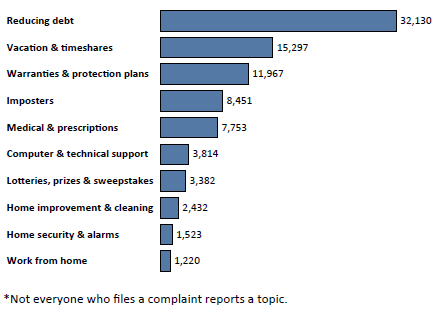 Graph of Do Not Call complaints in Virginia by topic in the current fiscal year. The topic with the most complaints was reducing debt with 32,130 complaints, followed by vacation and timeshares with 15,297 complaints, followed by warranties and protection plans with 11,967 complaints. Note: not everyone who files a complaint reports a topic.