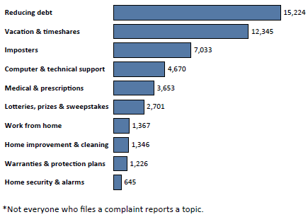 Graph of Do Not Call complaints in Washington by topic in the current fiscal year. The topic with the most complaints was reducing debt with 15,224 complaints, followed by vacation and timeshares with 12,345 complaints, followed by imposters with 7,033 complaints. Note: not everyone who files a complaint reports a topic.