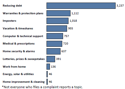 Graph of Do Not Call complaints in West Virginia by topic in the current fiscal year. The topic with the most complaints was reducing debt with 3,237 complaints, followed by warranties and protection plans with 1,112 complaints, followed by imposters with 1,018 complaints. Note: not everyone who files a complaint reports a topic.