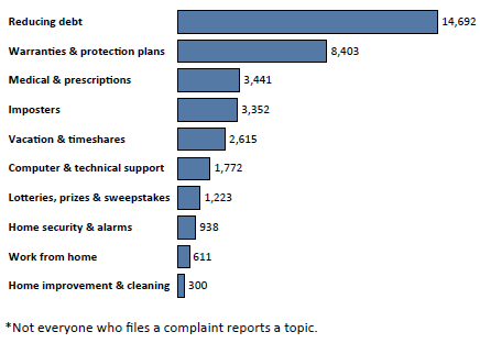 Graph of Do Not Call complaints in Wisconsin by topic in the current fiscal year. The topic with the most complaints was reducing debt with 14,692 complaints, followed by warranties and protection plans with 8,403 complaints, followed by medical and prescriptions with 3,441 complaints. Note: not everyone who files a complaint reports a topic.