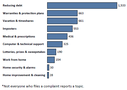 Graph of Do Not Call complaints in Wyoming by topic in the current fiscal year. The topic with the most complaints was reducing debt with 1,533 complaints, followed by warranties and protection plans with 663 complaints, followed by vacation and timeshares with 661 complaints. Note: not everyone who files a complaint reports a topic.
