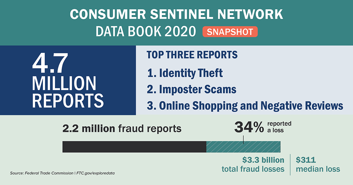 Consumer Sentinel Network Data Book 2020 - 4.7 million reports. Top Three Reports (1. Identity Theft 2. Imposter Scams 3. Online Shopping and Negative Reviews.  2.2 million fraud reports.  34% reported a loss.  $3.3 billion total fraud losses.  $311 median loss.  Source: Federal Trade Commission.  FTC.gov/exploredata.