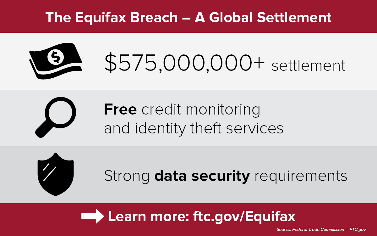 The Equifax Breach - A Global Settlement. $575 million+ settlement. Free credit monitoring and identity theft services. Strong data security requirements. Learn more: ftc.gov/Equifax. Source: Federal Trade Commission. FTC.gov
